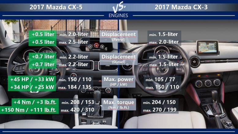Mazda CX-5 vs Mazda CX-3 engines petrol diesel power torque displacement