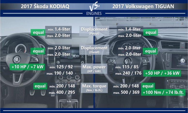 Skoda Kodiaq vs Volkswagen Tiguan engines petrol diesel max power torque