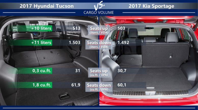 Kia Sportage Vs Hyundai Tucson What S