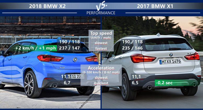 Bmw X1 Vs X2 >> BMW X2 vs BMW X1: Which one to choose?