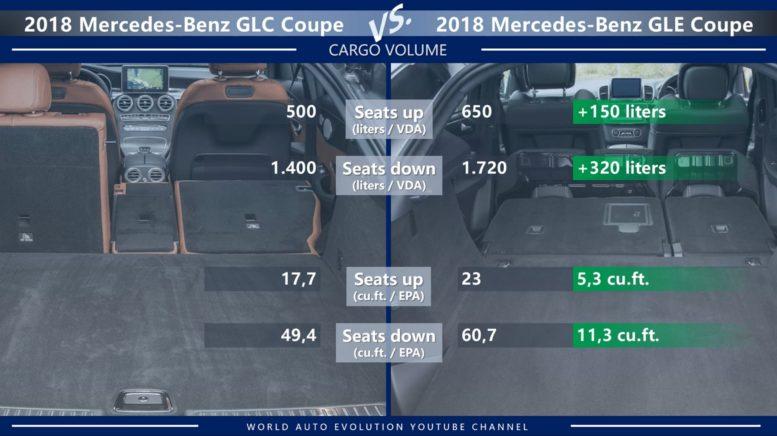Mercedes Glc Coupe Vs Gle 2018