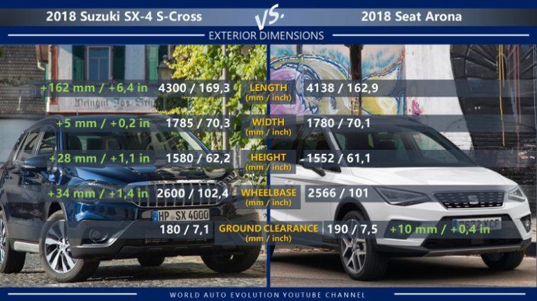 Fabulous Suzuki Sx4 S Cross Vs Seat Arona World Auto Evolution Alphanode Cool Chair Designs And Ideas Alphanodeonline