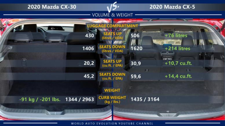 37++ Cx 5 dimensions 2020 ideas in 2021